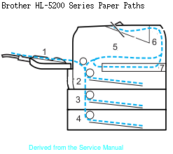Brother HL 5200 Series Paper Paths