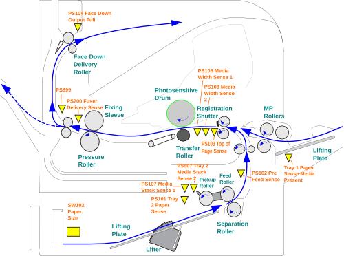 HP LaserJet P4014, P4015 and P4515 Error Codes Summary